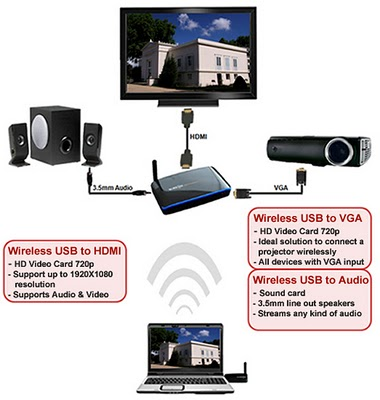 Hanshin Icreon HUWB-3000 – Wireless USB Multimedia Kit